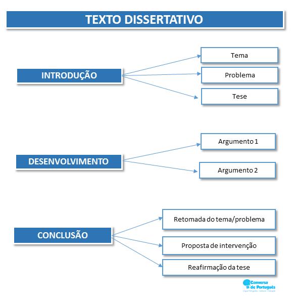 Produção textual] Como organizar o texto dissertativo